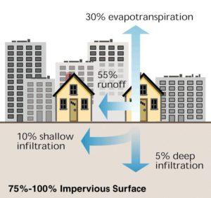 natural-vs-urban-runoff-2